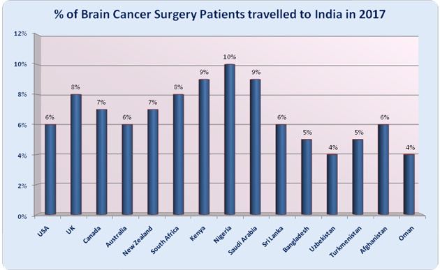 What is COST of Brain Cancer Surgery In India| Best Brain Cancer